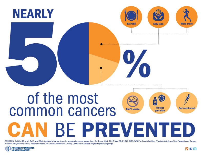 prevent nearly 50% of cancers