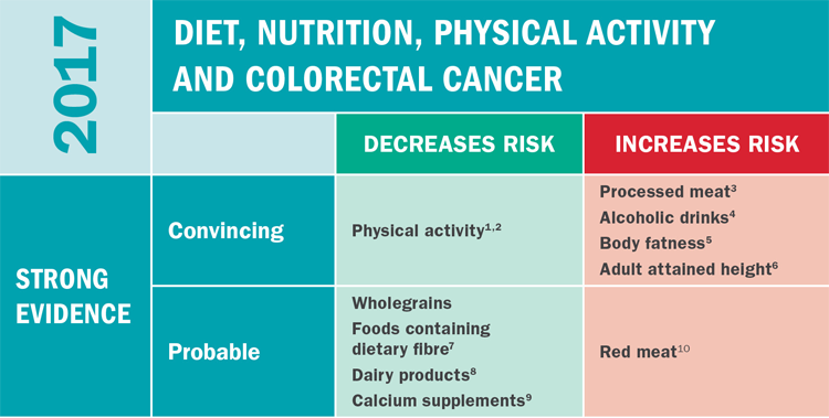 Learn More About Colorectal Cancer American Institute For Cancer