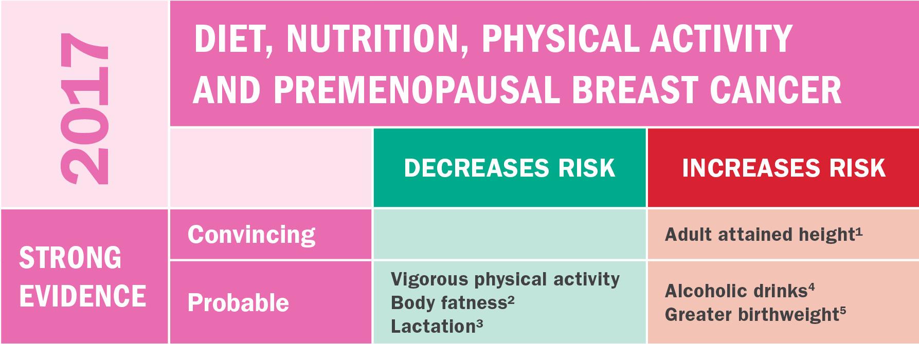 Premenopausal Breast