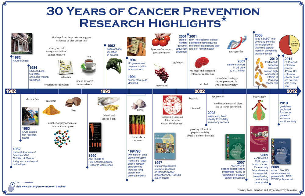 AICR 30th Anniversary Timeline