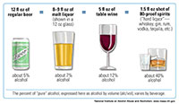 thumbnail link to alcohol serving chart