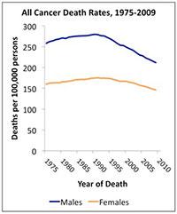 morality chart