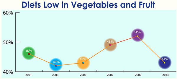graph of Low Veg and Fruit Diets