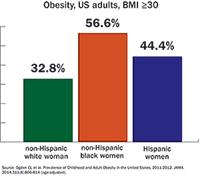 Obesity in US Women By Race