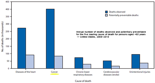 The figure shows the annual number of deaths observed and potentially preventable for the five leading cause of death for persons aged <80 years in the United States during 2008-2010. The proportion of potentially preventable deaths among observed deaths for each of the five causes of death were 34% for diseases of the heart, 21% for cancer, 39% for chronic lower respiratory diseases, 33% for cerebrovascular diseases (stroke), and 39% for unintentional injuries.