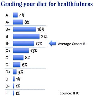 self-grading diet chart
