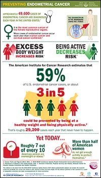 Endometrial Prevention Infographic