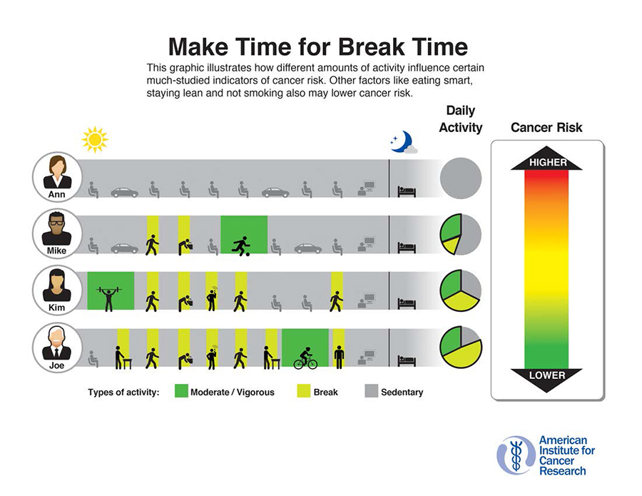 Make Time + Break Time | American Institute for Cancer Research (AICR)