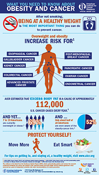Obesity and cancer inforgraphic