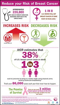 Reduce Your Risk for Breast Cancer infographic