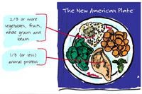 New American Plate: 1/3rd or less animal protein, 2/3rds fruit, vegitables, whole grains, beans