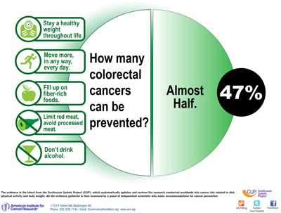 Colorectal pervention could be 50%