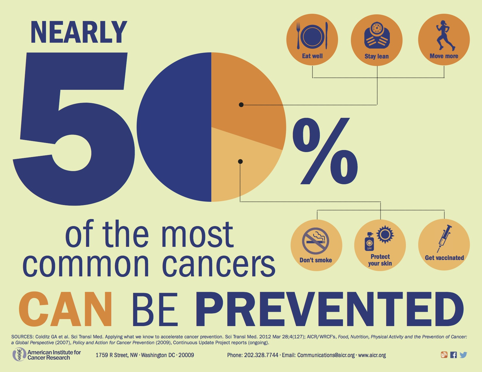eNews:How to Prevent Half of US Cancers: Join the Campaign