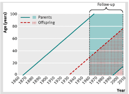 , Study: Children of Older Parents with Cancer at Risk (& Reducing that Risk)