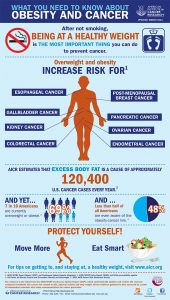 , Study: Obesity Increases Risk of Pancreatic Cancer Death Among African Americans