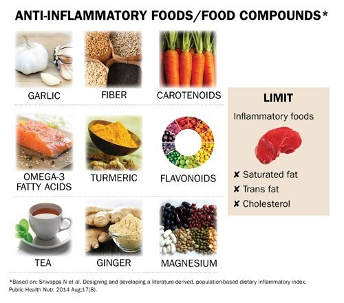diet, The Foods that May Lower Your Inflammation, Colorectal Cancer Risk
