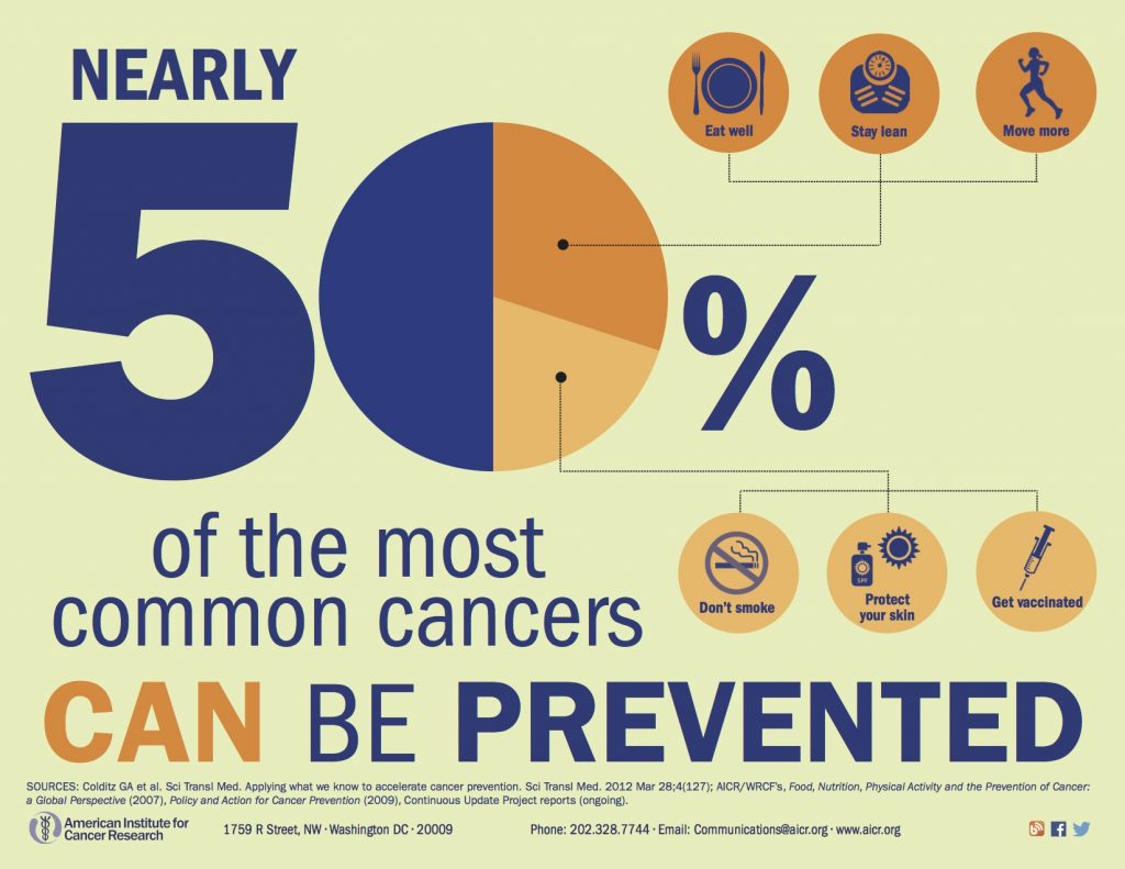 preventable, Cancer Prevention Begins at Your Kitchen Table: Transforming the Cancer Agenda