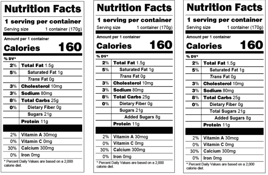 , Shoppers Confused on Nutrition Label's Added Sugar, Why it Matters