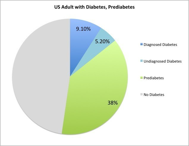 diabetes, Half of US Adults Have Diabetes or PreDiabetes, What that Means for Cancer Risk