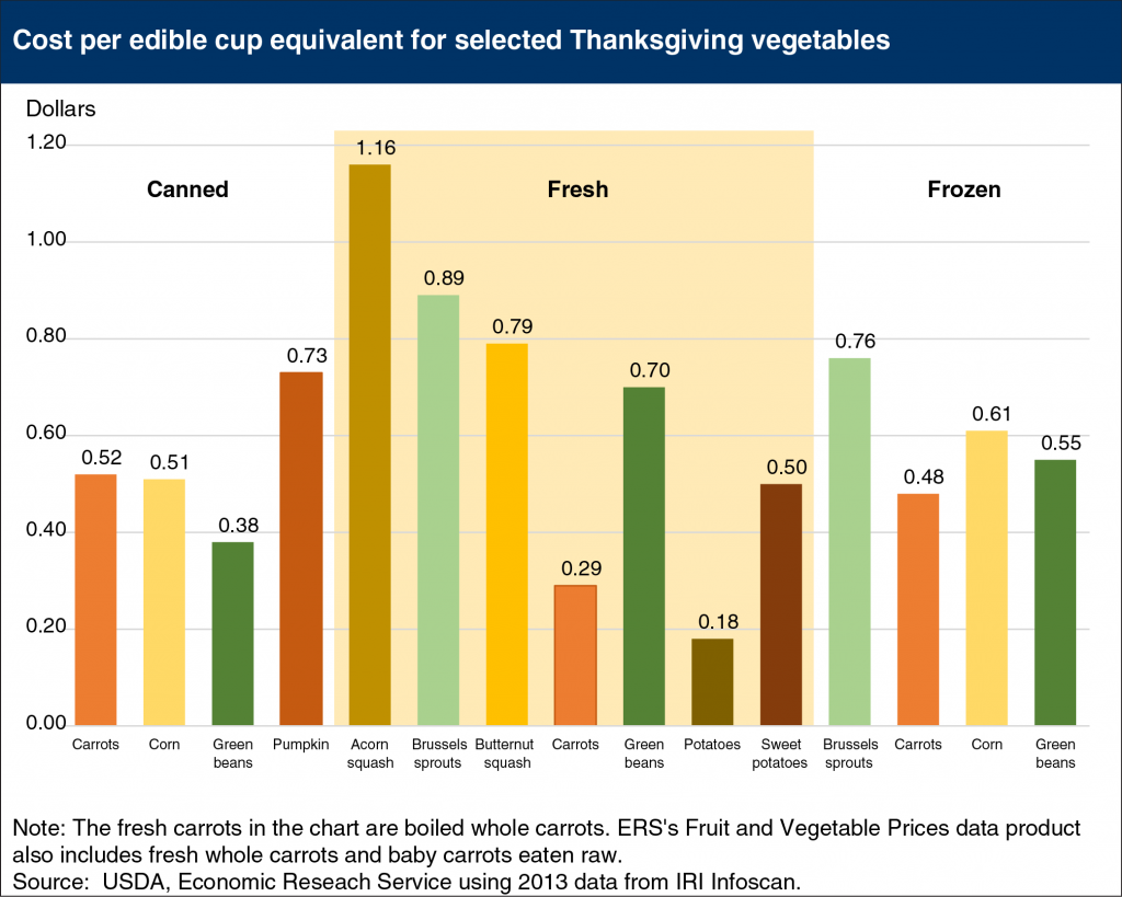 , Cancer-Fighting Thanksgiving Veggies: Good for Your Wallet and Your Waist