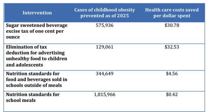 , Study: How to save money while preventing childhood obesity