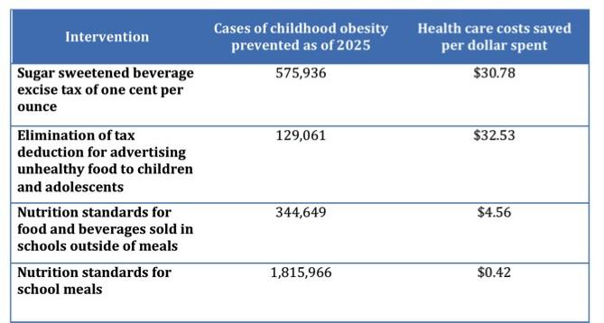 Obesity cost effectivenesss
