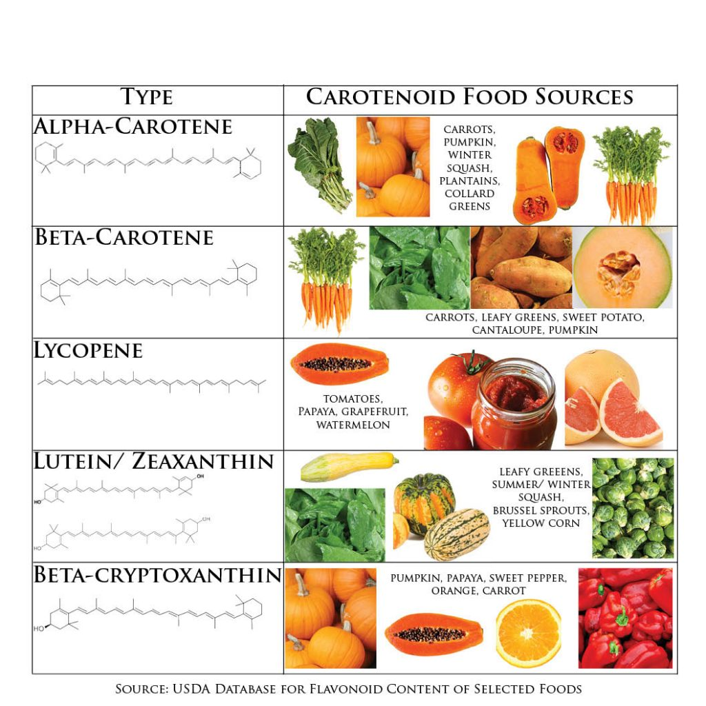 carotenoid foods, Carotenoid Foods May Protect Against Certain Breast Cancers
