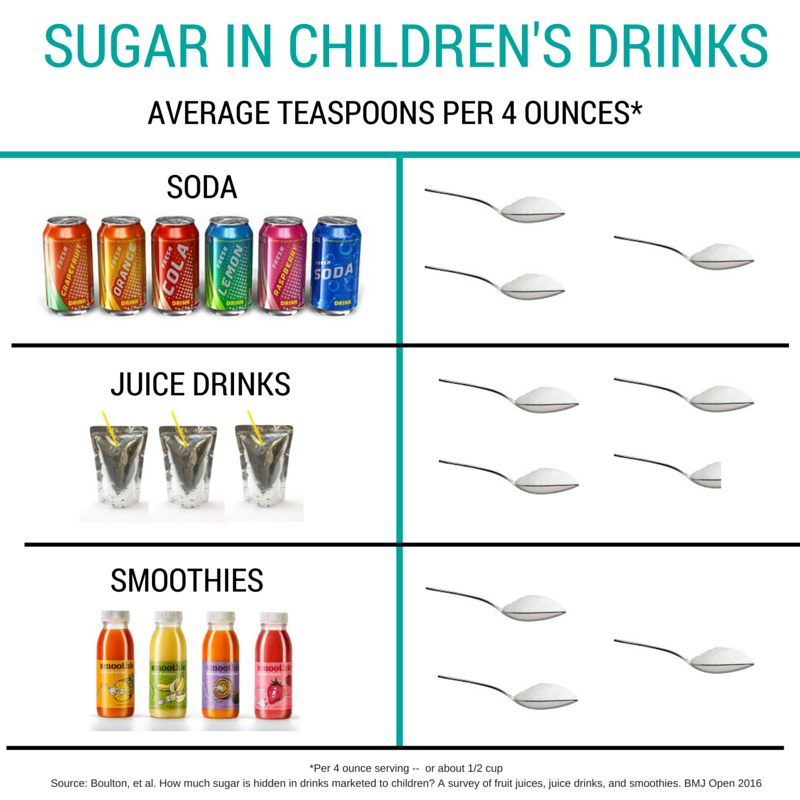 , Smoothies for Kids: Just Another Sugary Drink