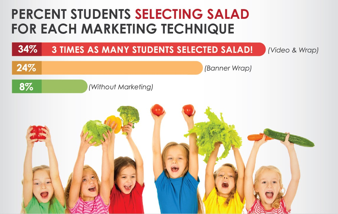 veggies, Study finds ads may help kids eat more veggies