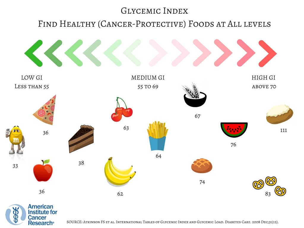 glycemic index, Do foods high in glycemic index increase breast cancer risk?