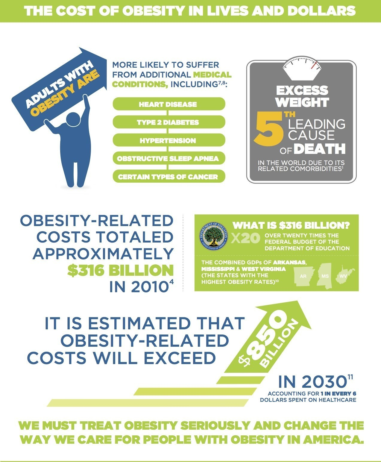 national obesity care week
