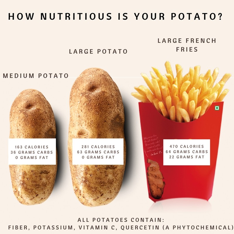 Are potatoes bad for you