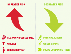 increase and decrease risks of colorectal cancer