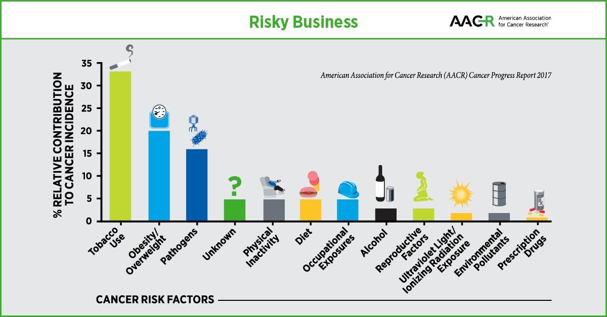 prevention, Reducing Cancer Risk Through Prevention Efforts