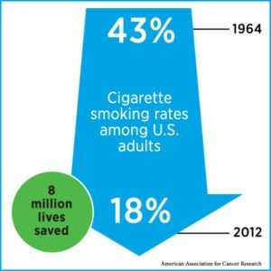 the decrease in cigarette smoking from 1964-2018