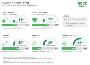 technology and health, Survey Says, One in Four Americans Use Digital Technologies for Tracking Health Goals