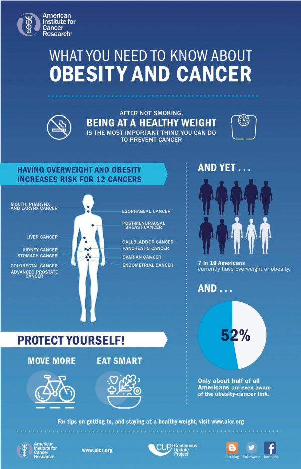 AICR What You Need to Know About Obesity and Cancer